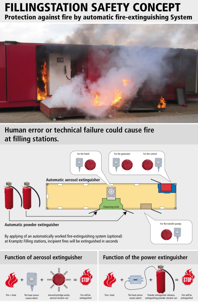 https://www.krampitz.us/wp-content/uploads/2015/04/05_filling_station_protection_against_fire_by_automatic_fire-extinguishing_system.jpg