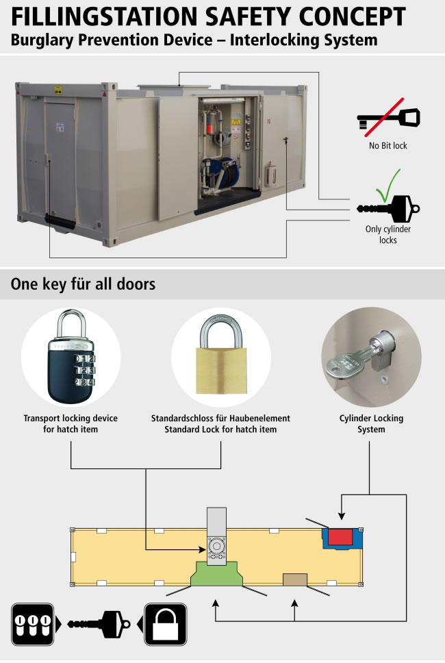 https://www.krampitz.us/wp-content/uploads/2015/04/06_filling_station_burglary_prevention_device_interlocking_system.jpg