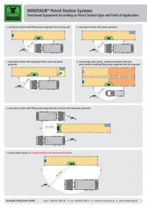 https://www.krampitz.us/wp-content/uploads/2015/04/MINOTAUR-Petrol-Station-Systems_Seite_10-212x300.jpg
